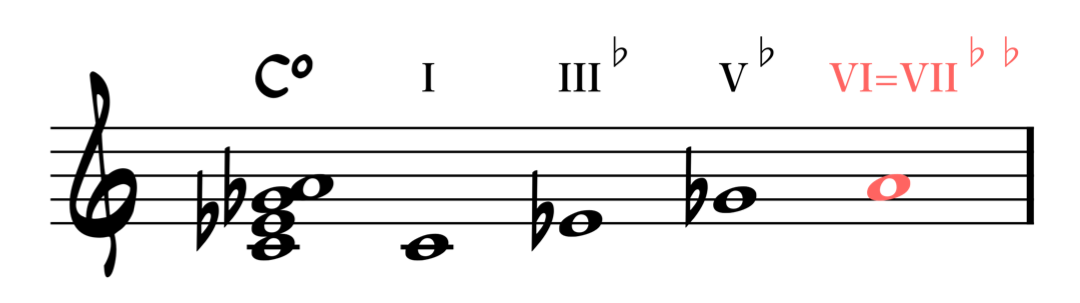 notes of diminished chord