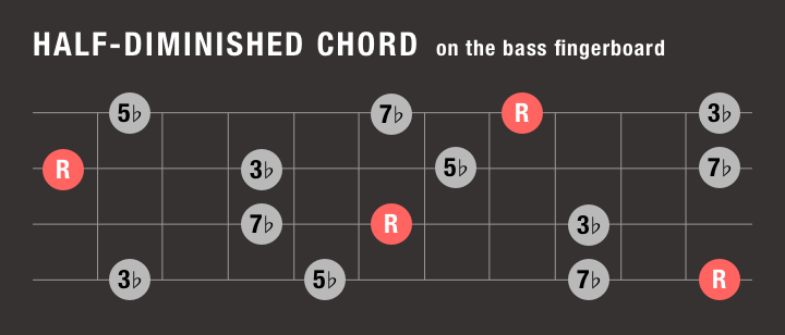 half-diminished chord notes on the bass fingerboard