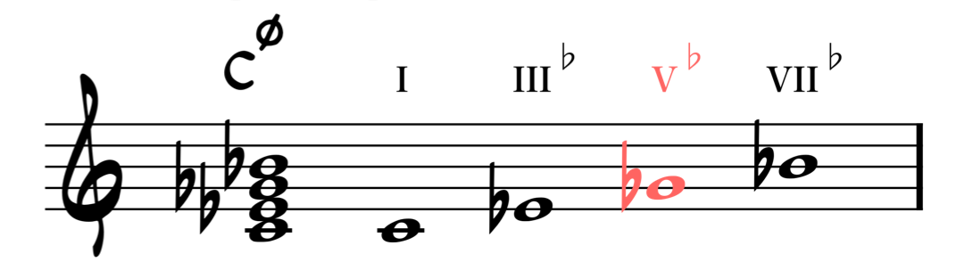 notes of half-diminished chord