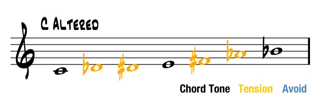 オルタードスケールの構成音